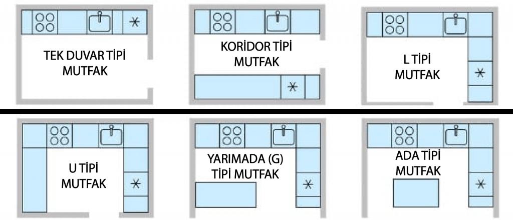 mutfak yerleşim düzeni mutfak dolabı türleri